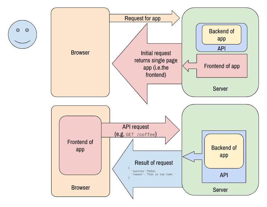Flow chart of a decoupled web app using a single page application framework
