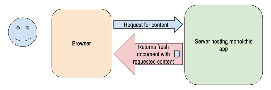 Flow chart of how a monolithic application is produced.
