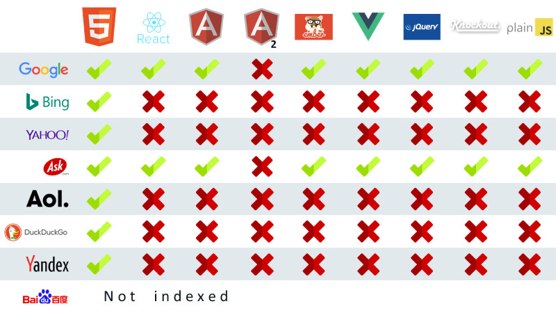 Chart showing which search engines can index which single page application frameworks.