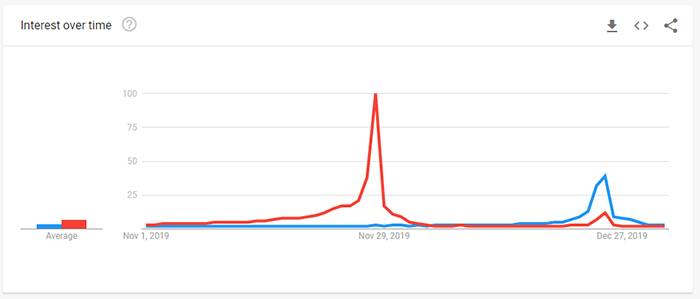"A screenshot of a line graph from Google Trends, showing the number of searches in the US and the UK for the word ""turkey"" during November and December 2019"