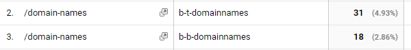 Screenshot of the Google Analytics report showing the Domain Names page with a Secondary Dimension of Ad Content, which shows the utm_content for both b-t-domainnames and b-b-domainnames.