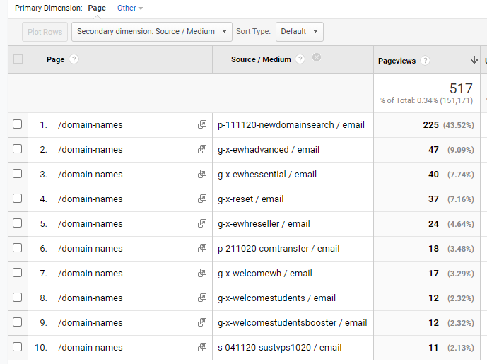Screenshot of a Google Analytics report for the Domain Names page, showing the utm_source results as a Secondary Dimension.