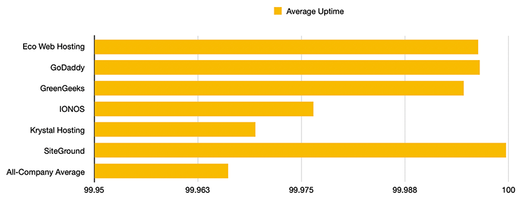 Bar chart showing the average uptime in a percentage for a three month period.