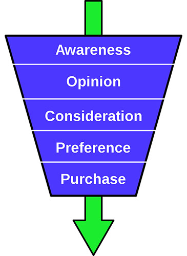 Illustration of the purchase funnel, going from Awareness to Opinion to Consideration to Preference to Purchase.